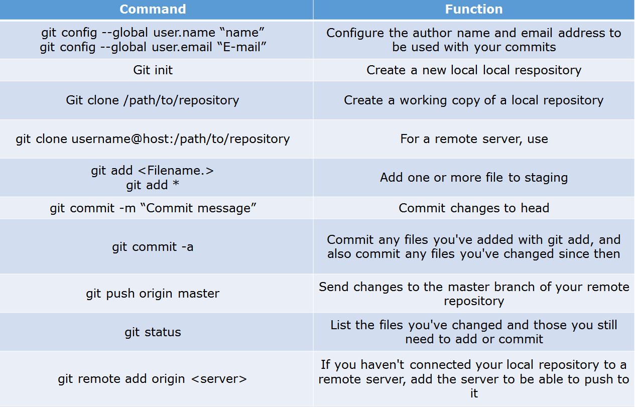 git commands - devops interview questions