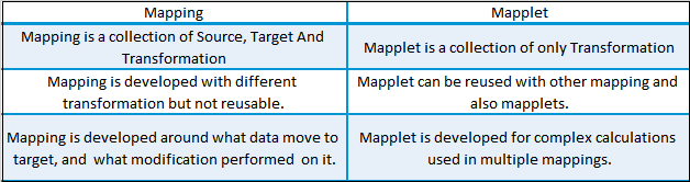 Mapping Vs Mapplet