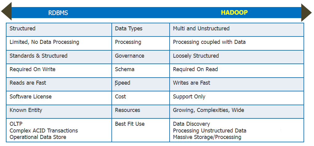 RDBMS-Vs-Hadoop-learn-hadoop