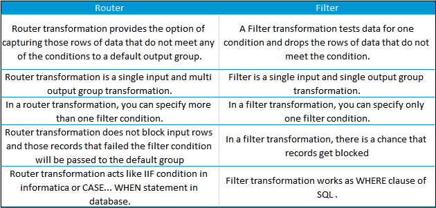 Router Vs Filter