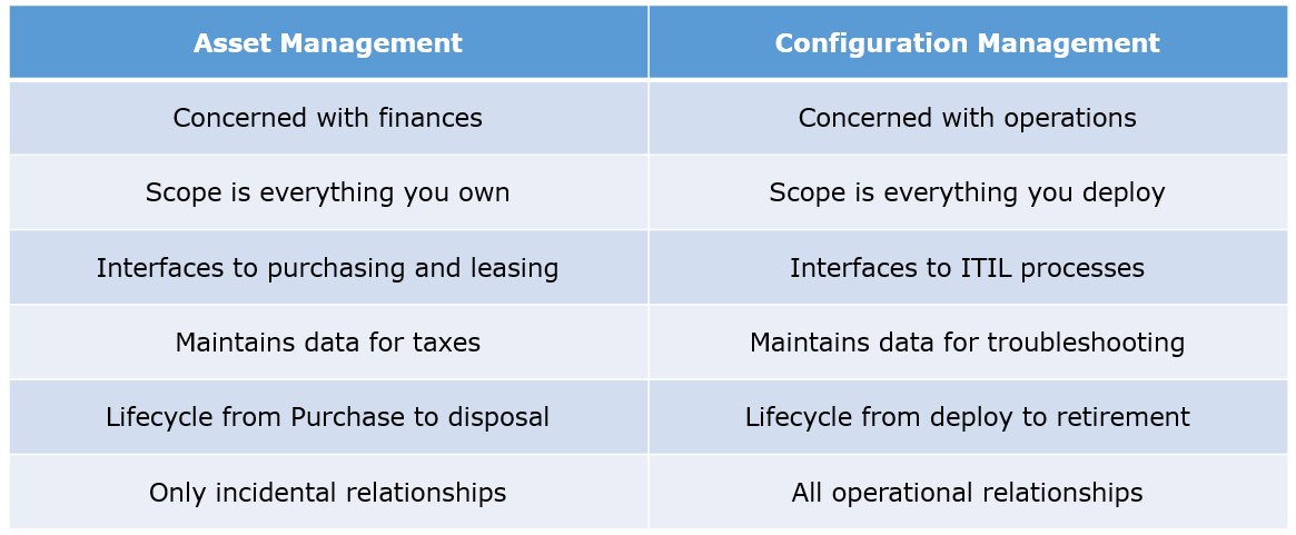 asset management configuration management - devops interview questions