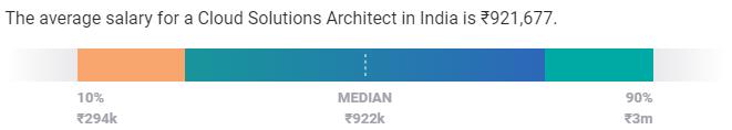 salary india - aws certification