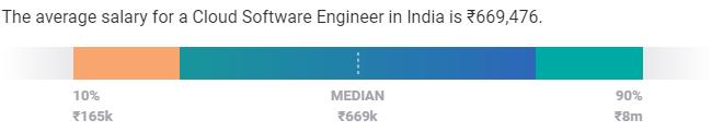 cloud engineer- aws certification - edureka