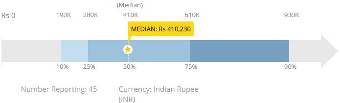 informatica-salary-india
