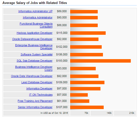 it job salary