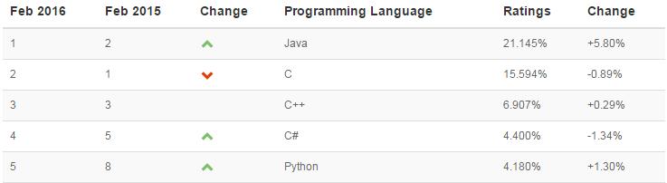 TIOBE-Python-python-career-opportunities