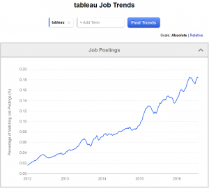 tableau job trends