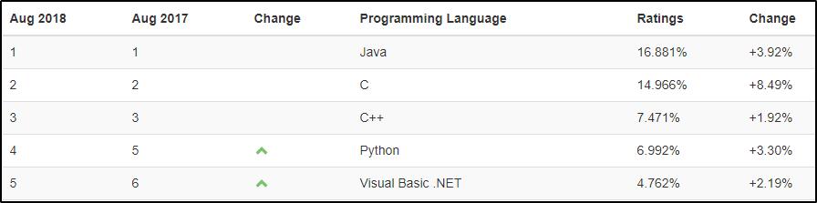 TiobeIndex - Python Career Oppurtunity -Edureka