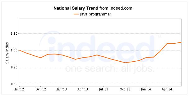 Java-programmer-salary-Java-career-opportunities