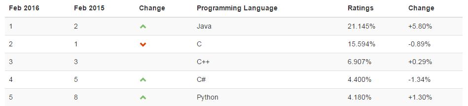 TIOBE-java-popularity-Java-career-opportunities