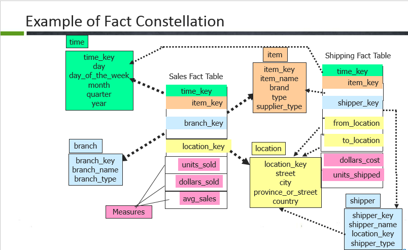 Fact-constellations-informatica-interview-questions