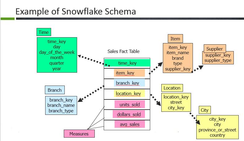 Snowflake-schema-informatica-interview-questions