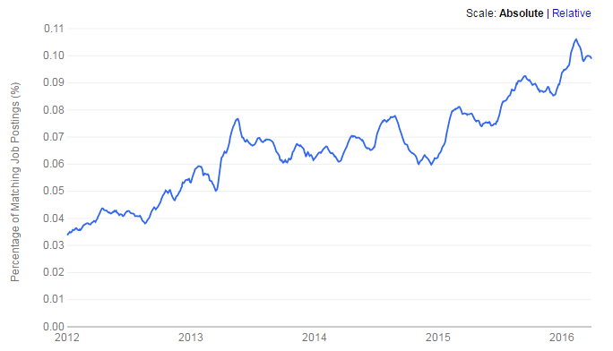 US-Apache-Cassandra-job-trend