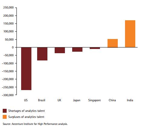 Banking-analytics-job-demand