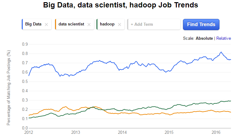 Big-data-career-trend-employable-skills