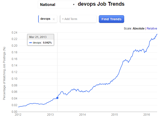 DevOps-job-trend- hottest tech skills