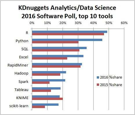 KDNuggets- hottest tech skills