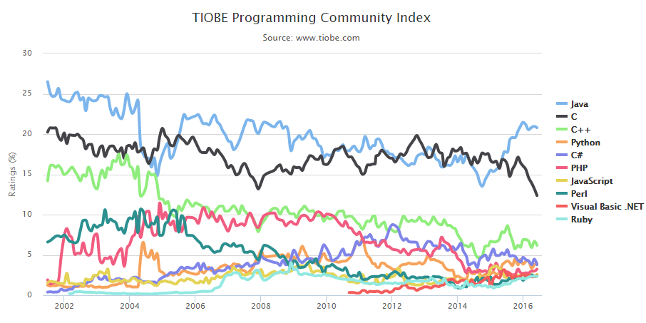 TIOBE-index-2016- hottest tech skills