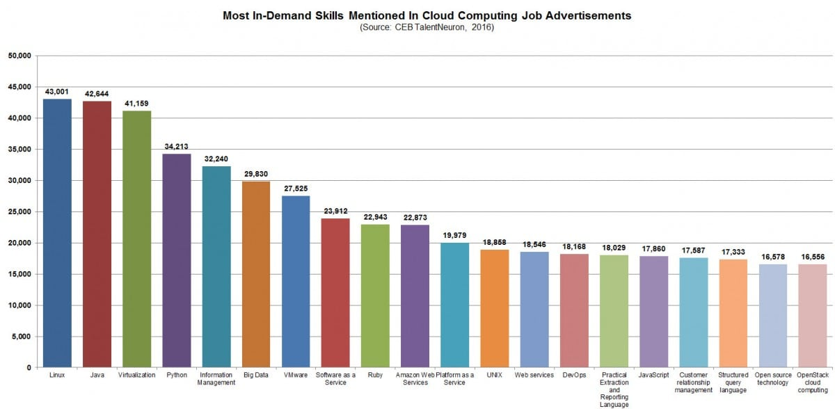 cloud-computing-indemand-skills-employable-skills