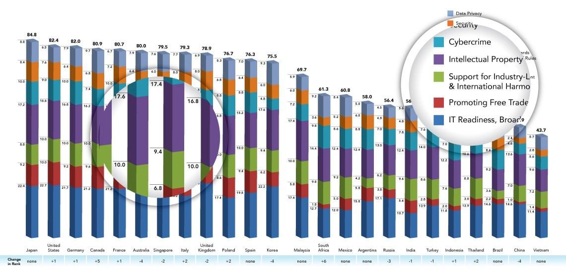 cloudchart-top-countries-employable-skills