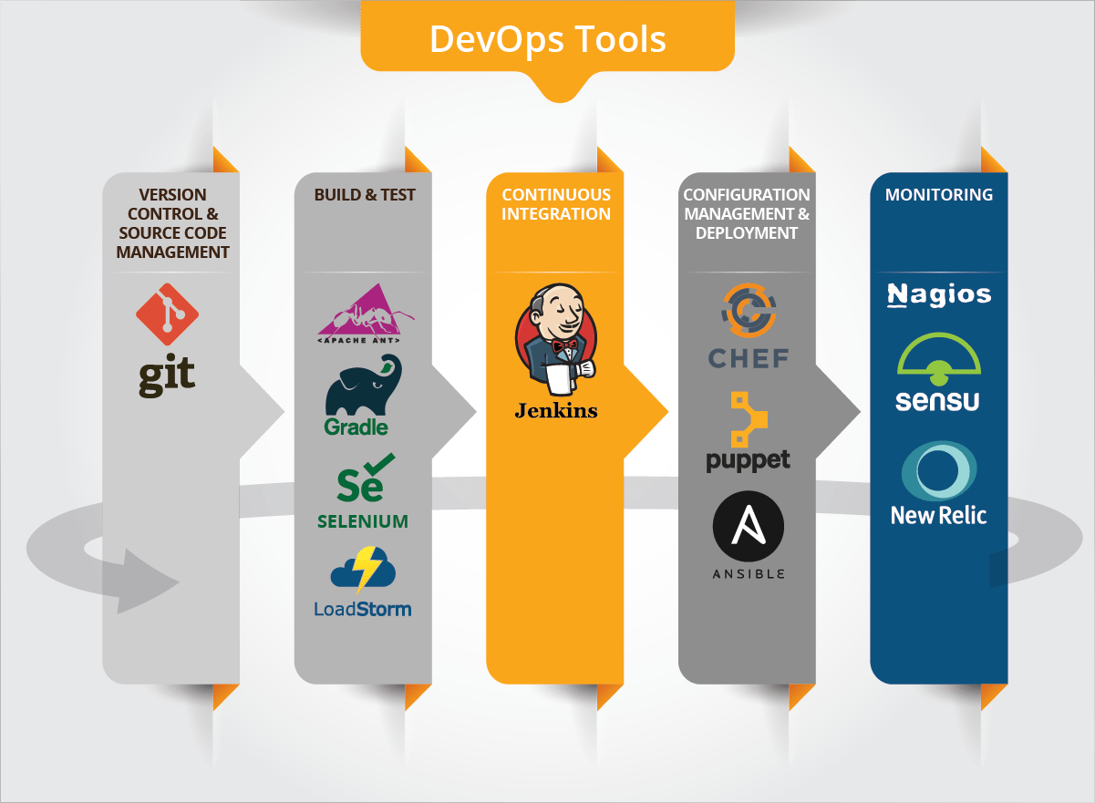 devops-tools-used-in-pokemon-go