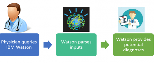 IBM-Watson-big-data-in-healthcare
