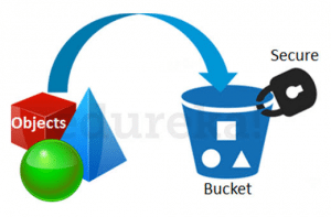 Bucket s3 - aws s3 tutorial - edureka