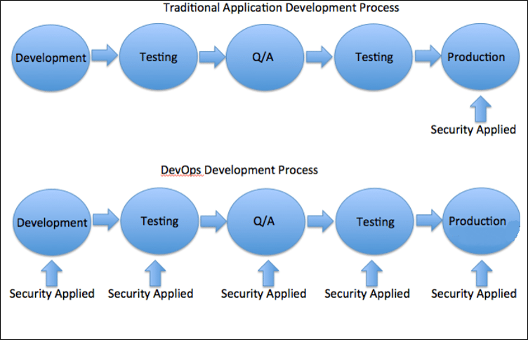 why-devops-Security-in-DevOps