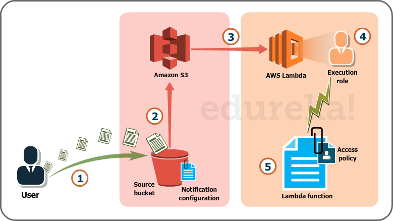 AWS Lambda Tutorial for AWS Solution Architects | Edureka Blog