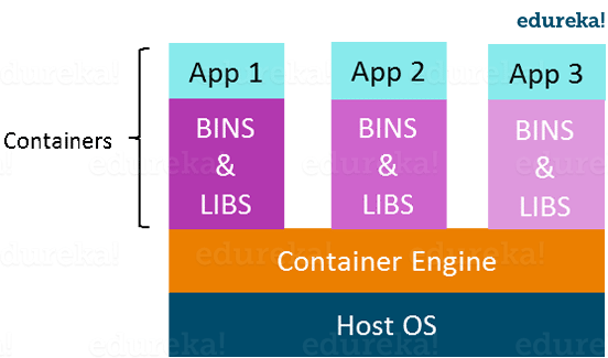 Container Architecture - Docker Tutorial On Introduction To Docker - Edureka