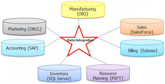 Data Integration-what-is-informatica