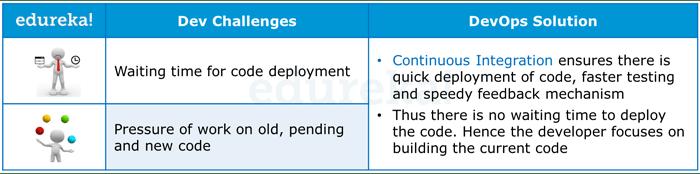 DevOps Addressing Dev Challenges - DevOps Tutorial - Edureka