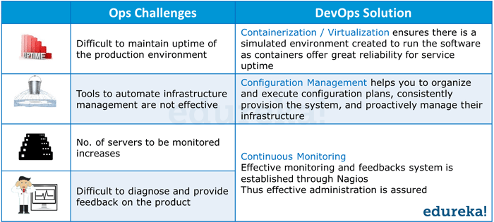 DevOps Addressing Ops Challenges - DevOps Tutorial - Edureka