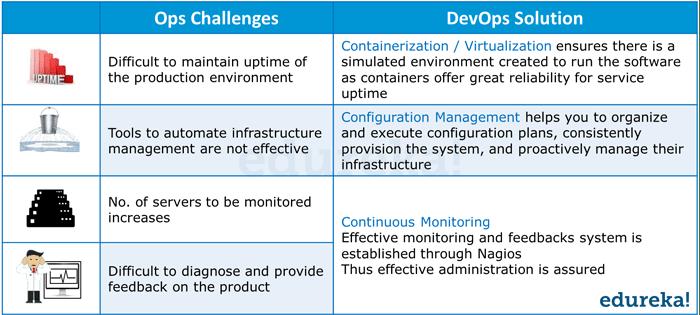 DevOps Addressing Ops Challenges - DevOps Tutorial - Edureka