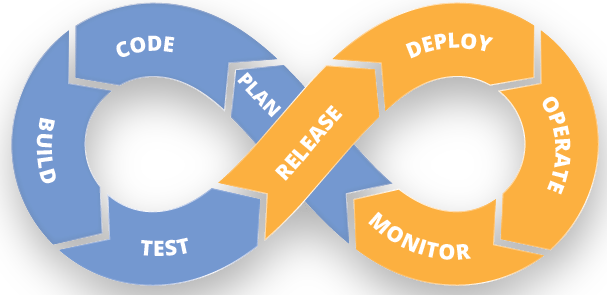 Devops Cycle - What Is Devops