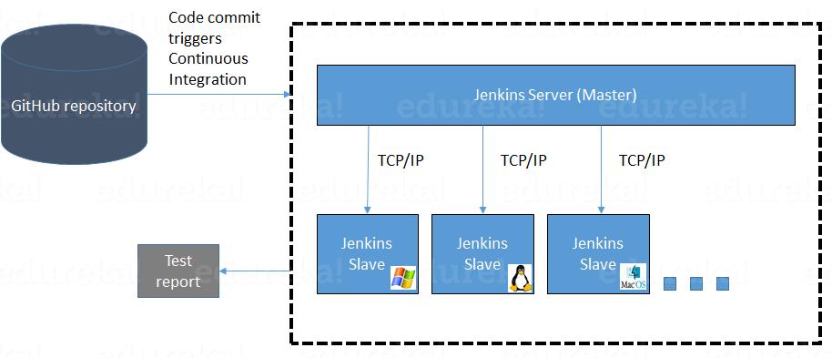 Jenkins Tutorial | Continuous Integration Using Jenkins