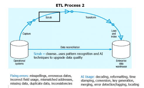 etl-process-2-what-is-Informatica