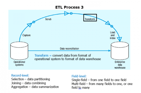 etl-process-3-what-is-informatica