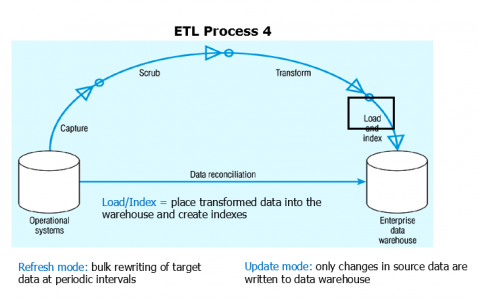 etl-process-4-what-is-Informatica