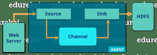 Apache Flume Import Agent - Hadoop Ecosystem - Edureka