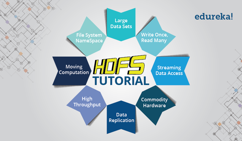 HDFS Tutorial - Introduction to HDFS its Features - Edureka