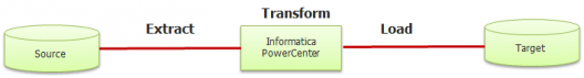 informatica-etl-load-what-is-Informatica