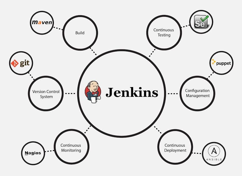 Jenkins integration-What is Jenkins - Edureka