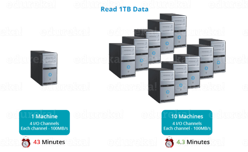 Parallel Processing - HDFS Tutorial - Edureka