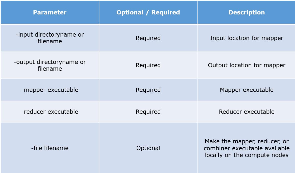 parameters-description-hadoop-streaming
