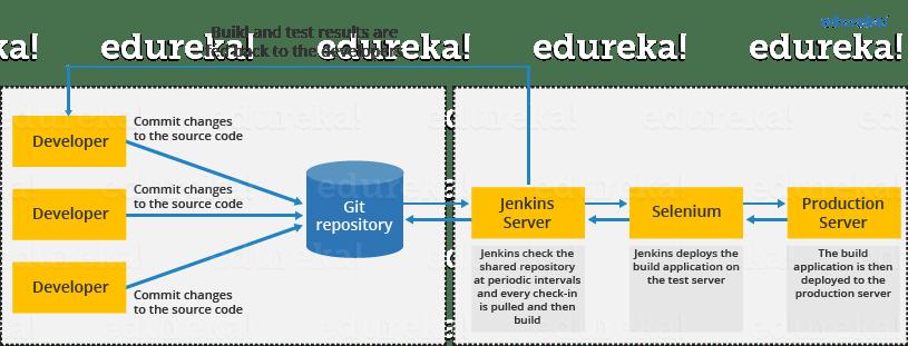 Jenkins Standalone Architecture - What is Jenkins - Edureka