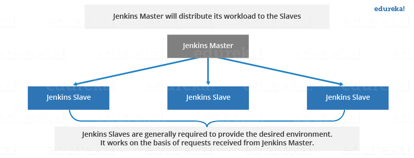 Jenkins Distributed Architecture - Jenkins Tutorial - Edureka