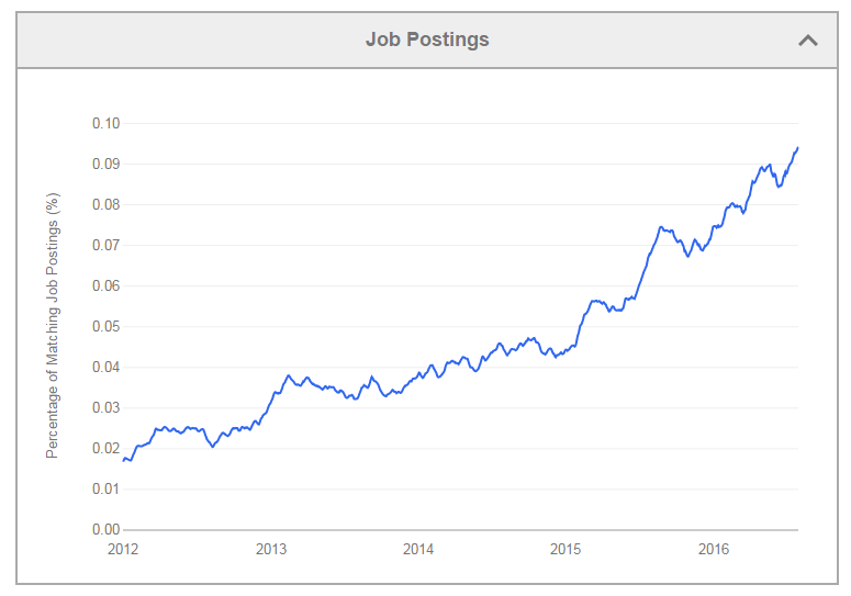 Splunk Careers - Your pathway to hot Big Data jobs