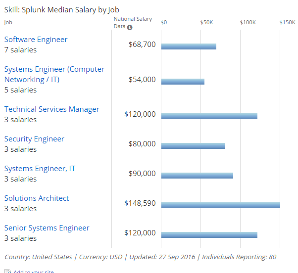 splunk career salary trends