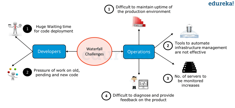 Waterfall Model Challenges - DevOps Tutorial - Edureka